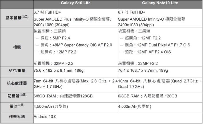 Galaxy S10 Lite 、 Galaxy Note10 Lite 規格表(資料來源: Samsung 台灣)