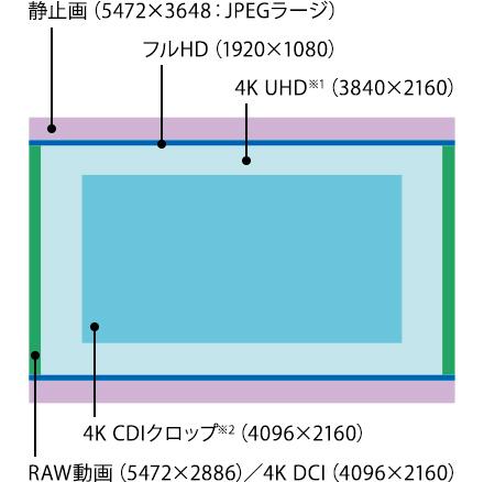 實現無裁切的 4K DCI/UHD 60p 影片拍攝