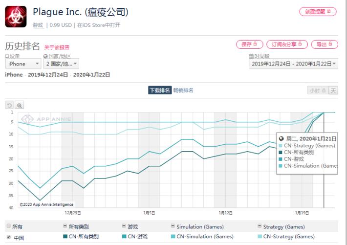 自一月初《瘟疫公司》於中國的下載數目突然急升第一名,理由就要交給大家參詳了