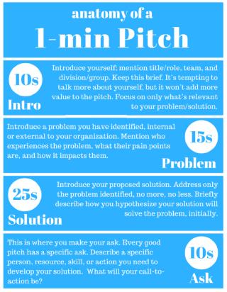 課程設計特意讓學生經歷Pitch的環節,讓他們學習溝通技巧。