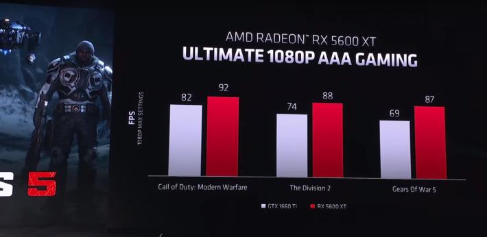 在 AMD 的主場,RX 5600 XT 順利擊敗 GTX 1660 Ti。