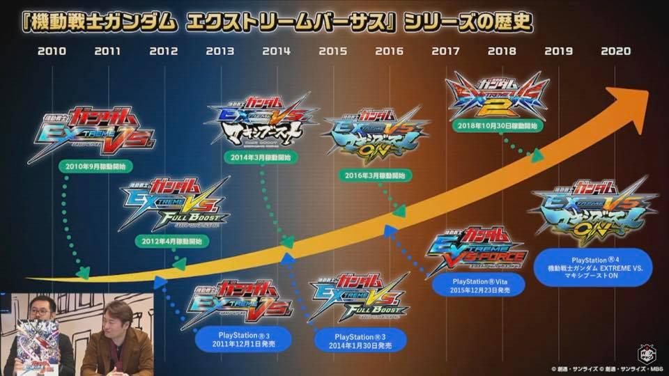 值得一提在官方的開發年表中《 Gundam Versus 》直接成為黑歷史「被消失」