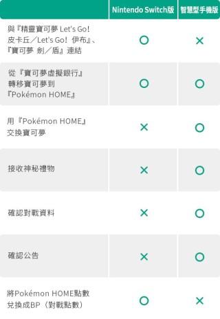 手機版及 Switch 版《 Pokémon HOME 》功能分別