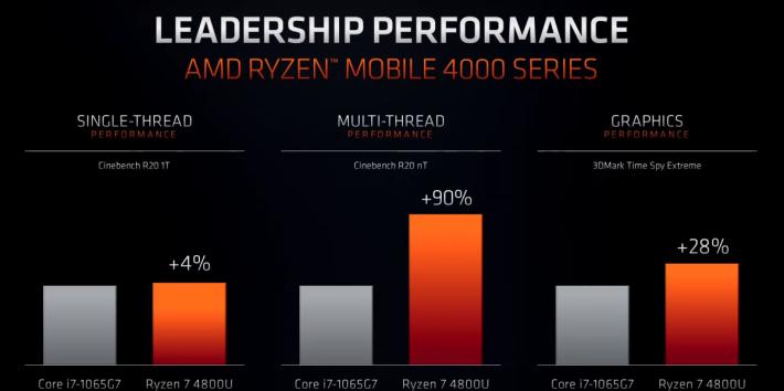 Ryzen 7 4800U 在多項測試均領先 Core i7-1065G7