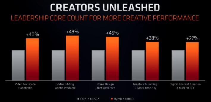 Ryzen 7 4800U 在 Creators 測試較 Core i7-1065G7 有 27%~49% 效能增長。