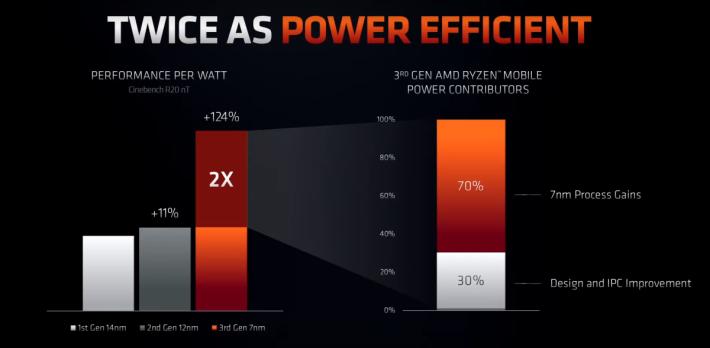 Core i7-1065G7效源效能比是上一代產品有 2 倍。當中有 70% 得益自 採用 7nm 製程、30% 得益自架構的改進。