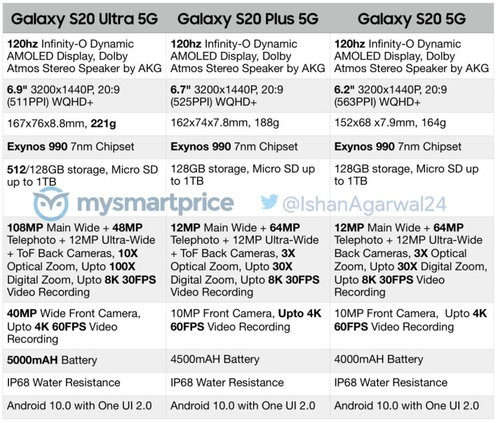Samsung S20 三個版本的規格流出,全數支援 8K 影片拍攝。