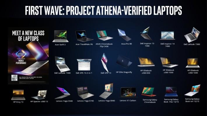 Intel 表示已為 25 款 Project Athena 筆電作認證,包括 2 款 Chromebook 筆電。
