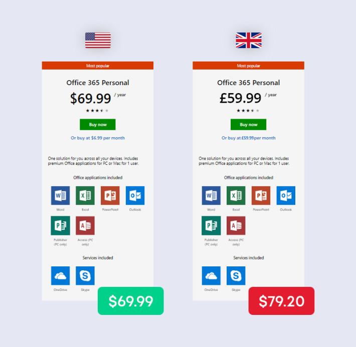 異地購買不同產品的價錢會有差異,使用 VPN 便可以讓大家從中以低價購買心水貨品或服務。