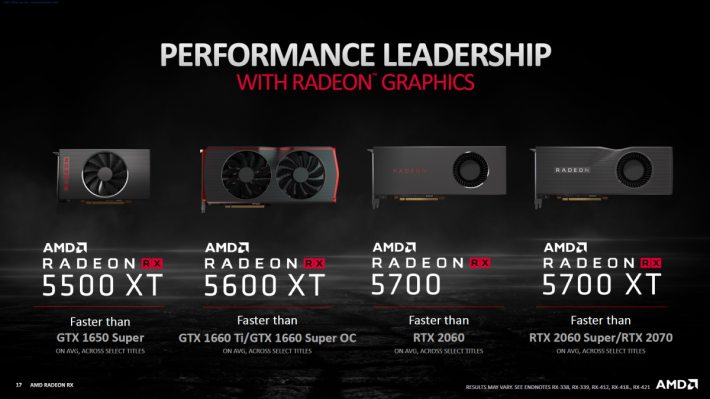 在 AMD 假定中,RX 5600 XT 將以 GTX 1660 Ti 為競爭對手。