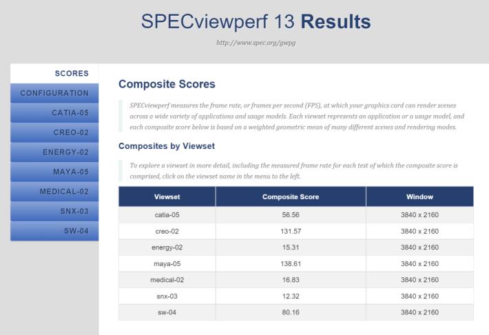 以 4K 完成《SPECviewperf 13》的得分。