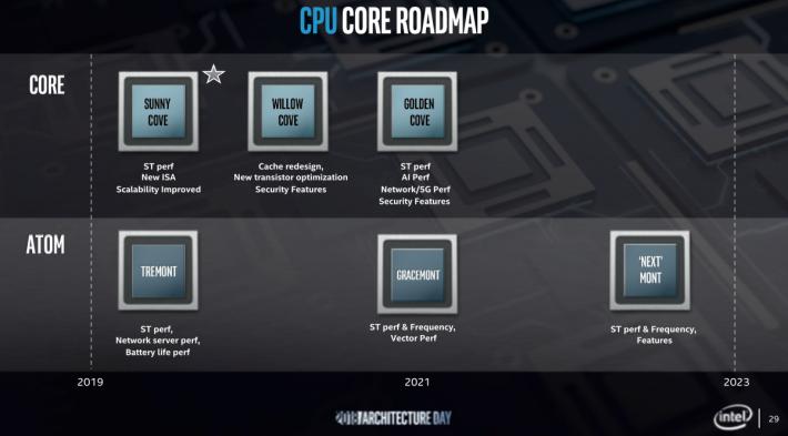 Intel 早前公佈 Roadmap 關於 Willow Cove 微架構改進內容