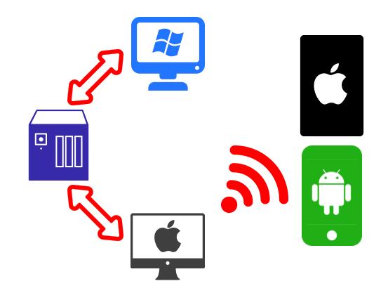 今次安裝的密碼管理平台是以 QNAP NAS 來儲存密碼庫,Qsync 同步到 PC 和 Mac 機,再由 Mac 機以 WLAN Server 同步到手機,全程在區域網絡內進行,避免密碼在雲端傳遞。