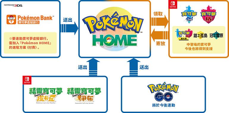注意《 Home 》並不包括《 Bank 》服務,如果玩家想將 3DS 的小精靈傳送到 Home ,就需要同時購入《 Home 》與《 Bank 》兩種服務。