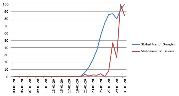 Google Trends 有關新冠肺炎的搜尋趨勢,與社交網絡上有關病毒和網絡犯罪活動討論有相似的增長趨勢。