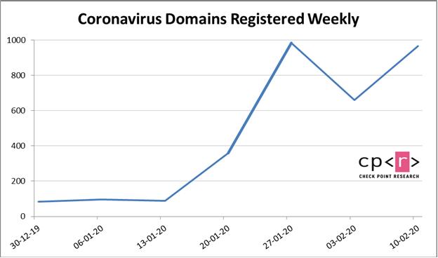隨著新冠肺炎爆發,與冠狀病毒有關的域名註冊也隨之增加,不少是混水摸魚的網站。