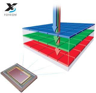 Foveon 感光元件是現時唯一採用三層構造垂直色彩分離方式的相機用感光元件,每一個像素單元都能讀取全彩顏色數據。