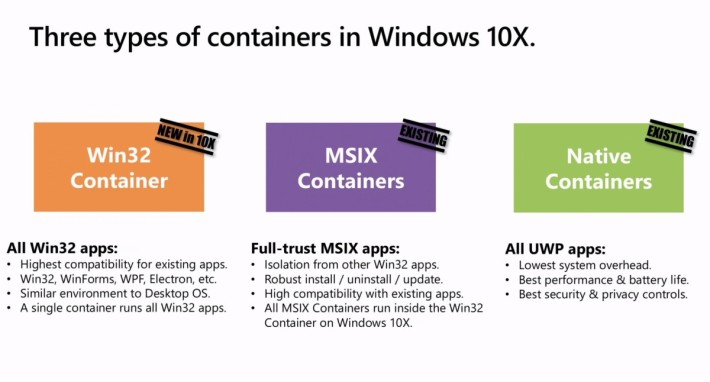 Windows 10X 新增 Win32 Container ,令現有 Windows 程式可以順利在雙屏幕裝置上運行。