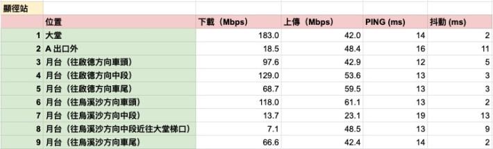 顯徑站網速測試結果