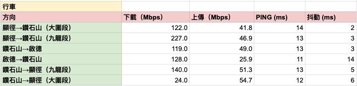 各車站間行車網速測試結果