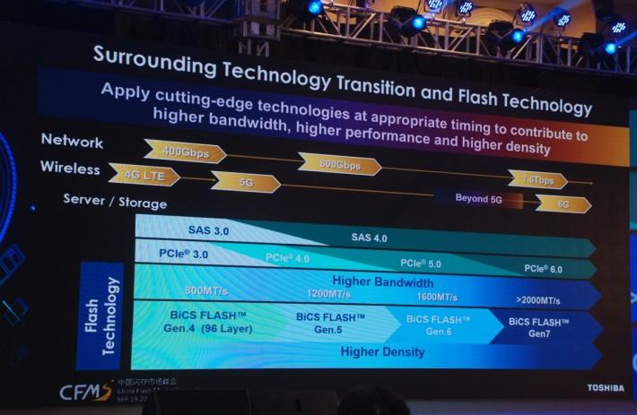 在去年 9 月 CFMS 2019,Kioxia 公佈的 BiCS5 Roadmap。