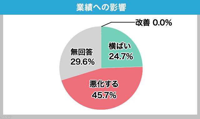 45.7% 的企業認為,業務受到疫情的影響