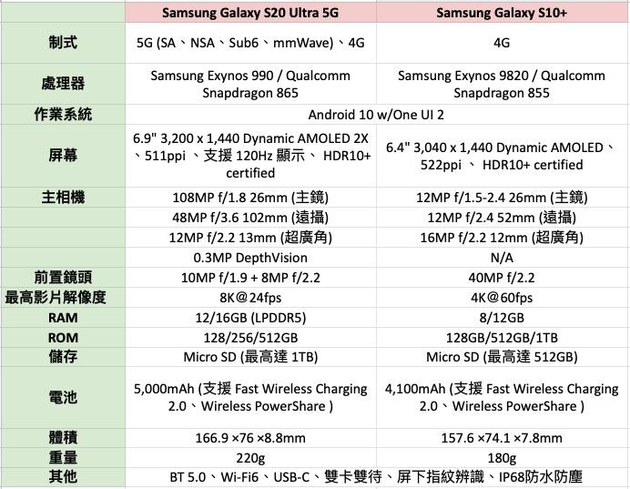 Samsung Galaxy S20 Ultra 與 Galaxy S10+ 規格比較