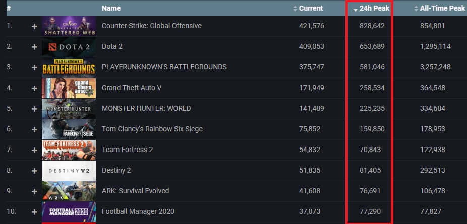 《CS:GO》、《 Dota 2 》、《絕地求生》、《 GTA 5 》、《Monster Hunter: World 》及《 Rainbow 6 》這幾款熱門大作就佔當日一半玩家數量。