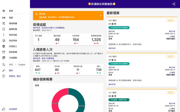 g0vhk 早在特區政府開放數據之前,已推出武漢肺炎資訊網站。