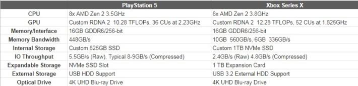PS5 及 Xbox Series X 的規格比較