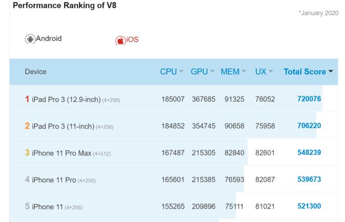 iPhone 11 Pro Max 的分數為 548,000 左右