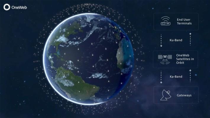 OneWeb 原本打算發射 約 650 顆通信衛星並建立地面收發站來提供全球通信服務,現已發射了 74 顆衛星。