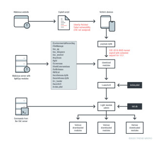 LightSpy 入侵 iOS 裝置的流程(資料來源: Trend Micro )