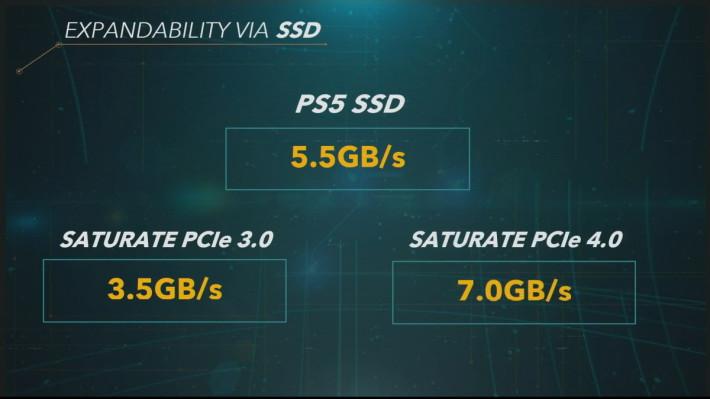 PS5 SSD 的讀寫頻寬更高達每秒 5.5 GB