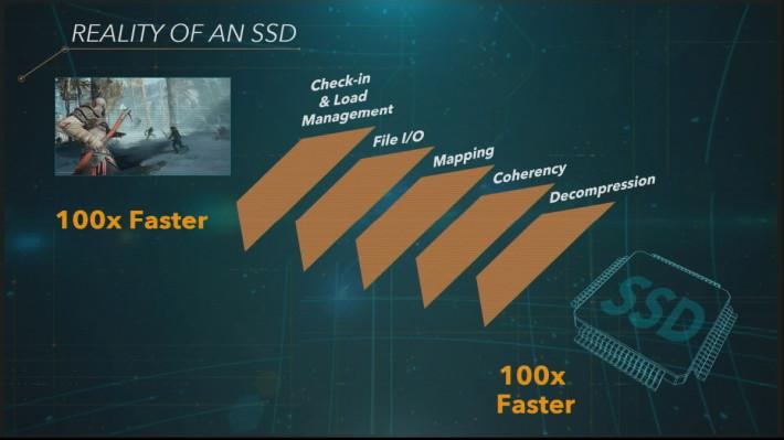 官方稱 PS5 的讀取速度能達 PS4 的一百倍,但畢竟是 7 年前的 HDD 比起新款的 SSD ,比起來真的有點牽強