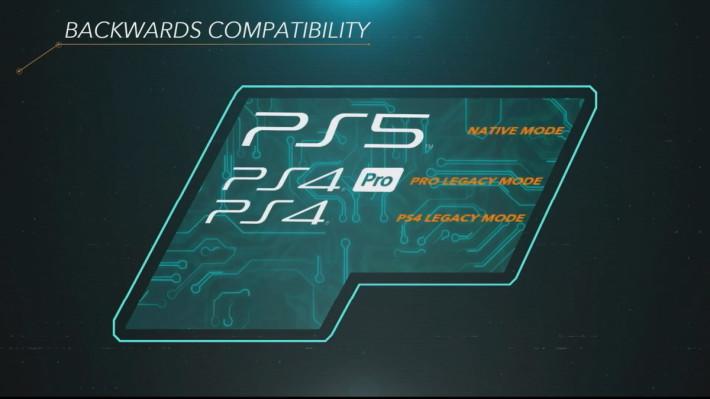 向下兼容方面,Mark Cerny 表示 PS5 推出時就能馬上遊玩約 100 款最受歡迎 PS4 遊戲,其餘遊戲就需要花更多時間去調整