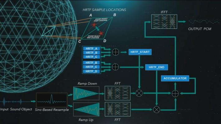 Playstation 透過真人取樣後到 5 種的 HRTF ( 頭部相關傳輸函數 ),增強了聲音的方向來源,玩家還可從 5 種 HRTF 中挑選最適合自己的設定來使用。