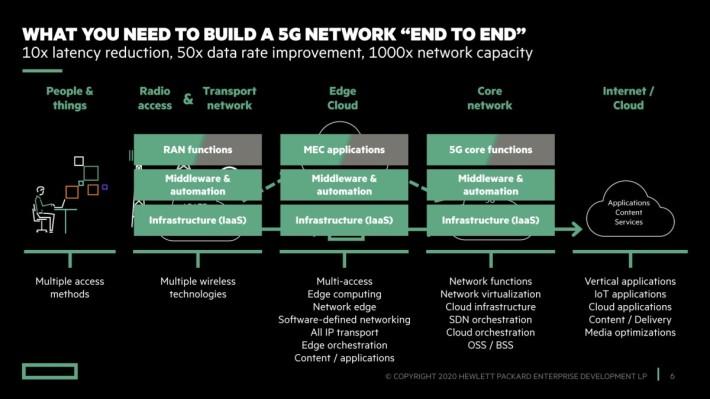 HPE 的 5G 方案向網絡商提供從核心網絡至邊緣。