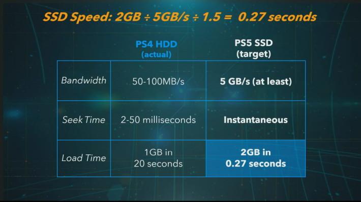 只需要 0.27 秒就可以讀取 2GB 的數據,在未來的遊戲或許就不存在任何讀取畫面了