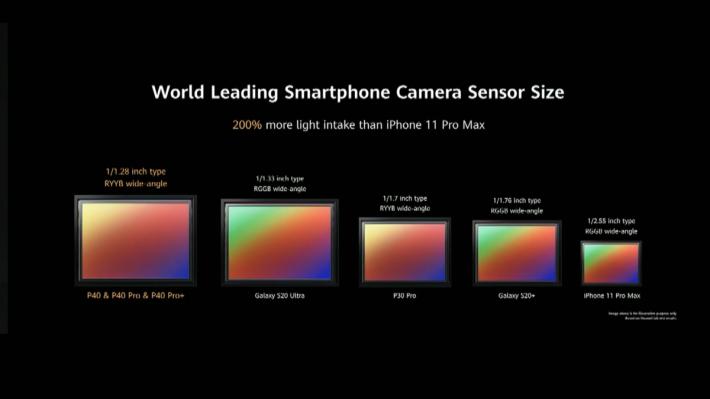 使用 1/1.28 吋大型感光元件,比 Samsung Galaxy S20 Ultra 更大。
