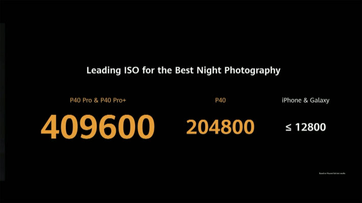 ISO 最高可達 409,600(P40 為 204,800)。