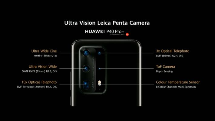 HUAWEI P40 Pro+ 「Ultra vision Leica Camera」系統由 18mm、40MP「Ultra Cine Wide」電影廣角鏡,配合 50MP RYYB 排列 Ultra Vision Wide 主鏡、3 倍光學變焦 8MP 遠攝鏡、ToF 鏡頭及 8MP 10 倍變焦潛望式遠攝鏡組成。