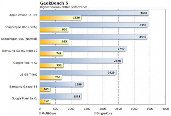 現時 iPhone 11 Pro 的 GeekBench 5 跑分,仍然未有 Android 手機能趕上。