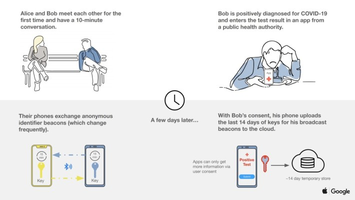 「曝露通知」原理圖 1 :用戶的手機之間在密切接觸時會交換不能識別個人身份的信標。而當用戶確診感染,可自行決定是否將廣播信標暫存到雲端。
