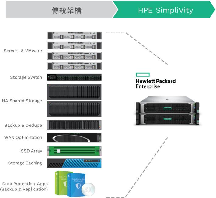 傳統 IT 基建架構複雜,HPE SimpliVity 僅需 4U 空間(2U x 2Node)就能達致以上效能,加上人工智能軟件 HPE InfoSight,協助監察系統。