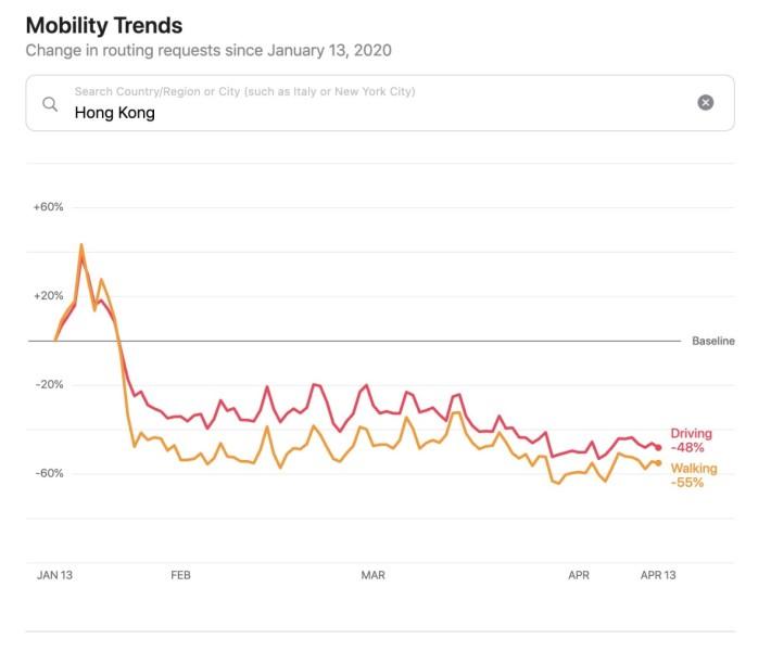 只要登入 Apple 流動趨勢報告網頁,在欄位中輸入「 Hong Kong 」,即可查看香港的駕駛及步行人數變化。