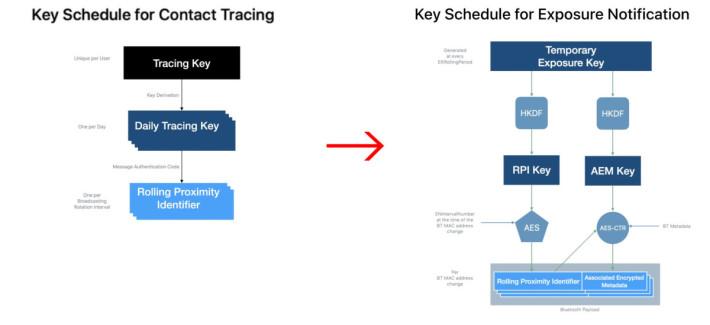 舊系統(左)只是直線地以追踪鍵來生成交換信標,而新系統(右)就會對中繼資料進行加密。