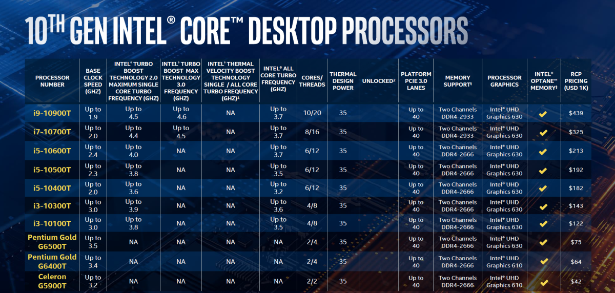 除了主流型號外,Intel 同時發表 35W 低功耗型號。
