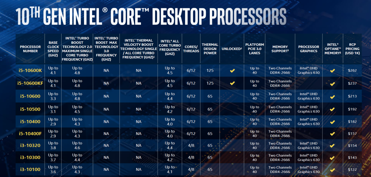 10 代 Core i5 及 Core i3 型號