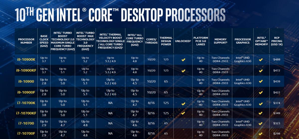 10 代 Core i9 / i7 型號一覽。注意 Intel 沒有列出 Cache 容量,以這方面不具優勢。